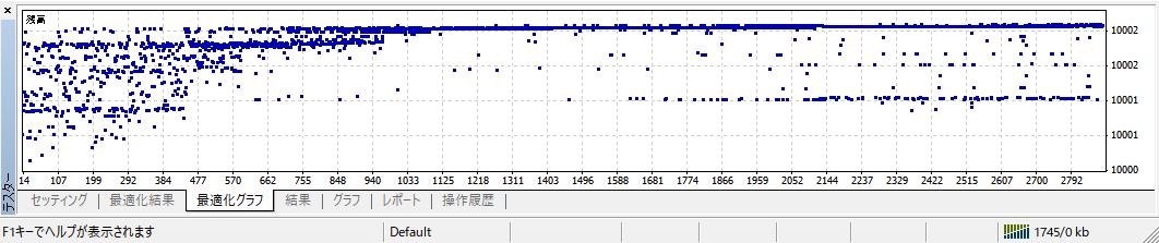 ストラテジーテスター_タブ_最適化グラフ
